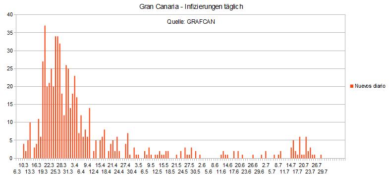 Name:  COVID19 inftag_GC.PNG Hits: 512 Größe:  15,7 KB