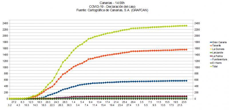 Name:  COVID19grafcan.jpg Hits: 238 Größe:  50,4 KB