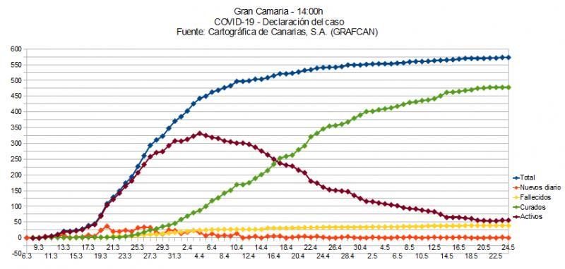 Name:  COVID19grafcanGC.jpg Hits: 235 Größe:  53,9 KB