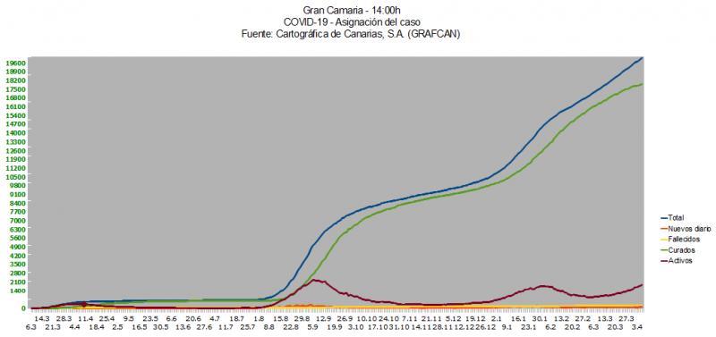Name:  COVID19grafcanGC7_4.jpg Hits: 363 Größe:  28,0 KB