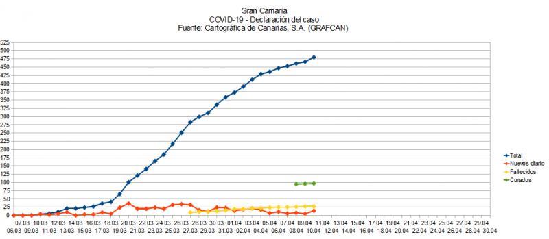 Name:  COVID19grafcanGC.jpg Hits: 378 Größe:  42,1 KB