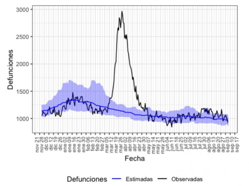 Name:  Screenshot_2020-09-15 Vigilancia de los excesos de mortalidad por todas las causas MoMo - MoMo_S.jpg Hits: 245 Größe:  53,6 KB
